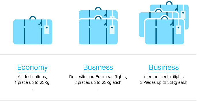 Air Europa Baggage Allowance and information