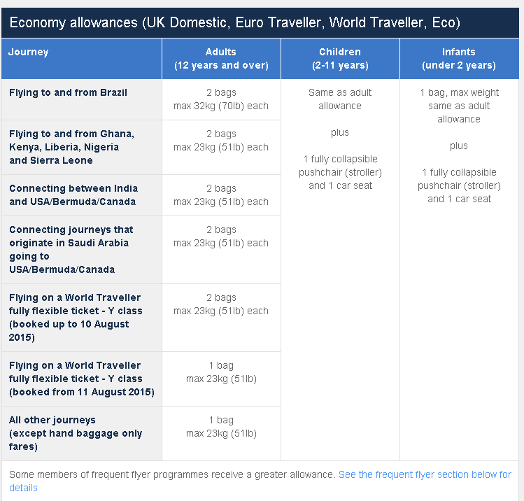 Economy allowances (UK Domestic, Euro Traveller, World Traveller, Eco)